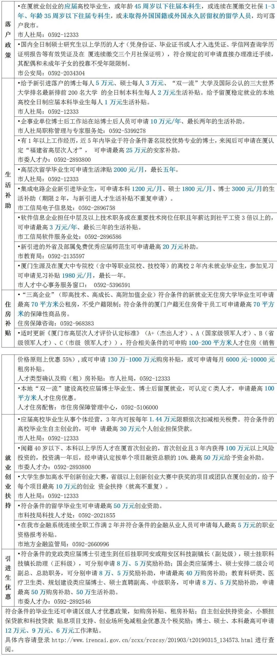 """021年厦门市毕业生人才政策"""""""