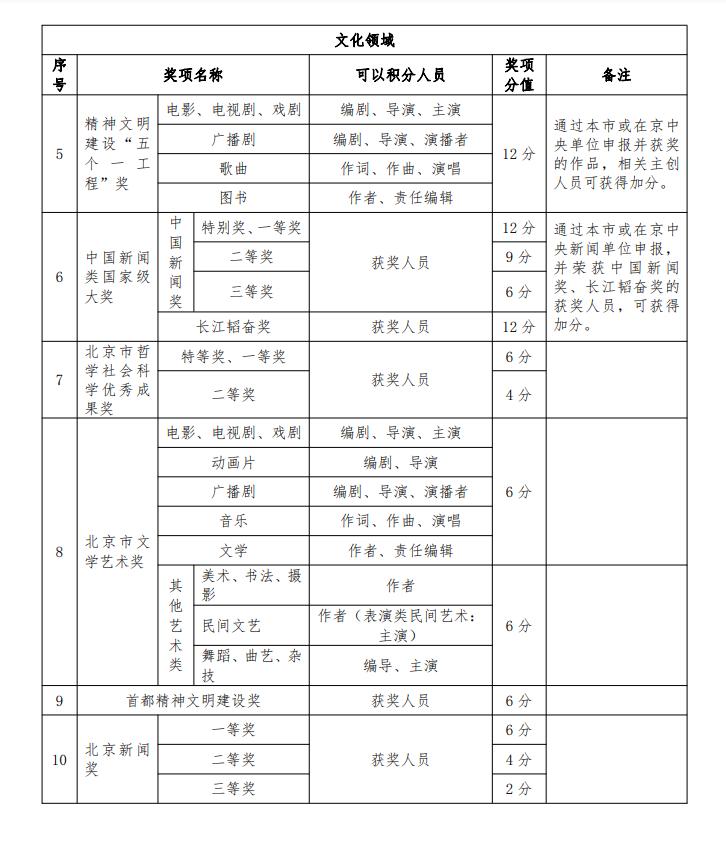 """021年最新北京市积分落户操作管理细则"""""""